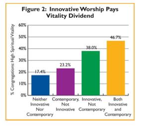 Innovative worship church survey american congregations 2000  2010