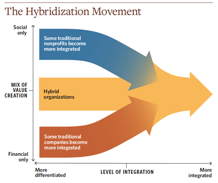 Chart hybridization movement 427x358