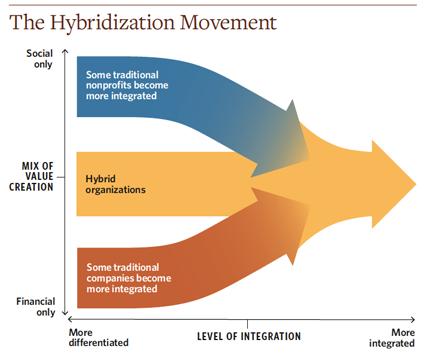 Chart hybridization movement 427x358