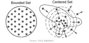 Center-Set